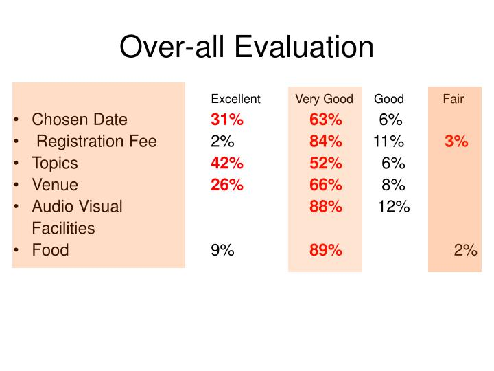 Over-all Evaluation