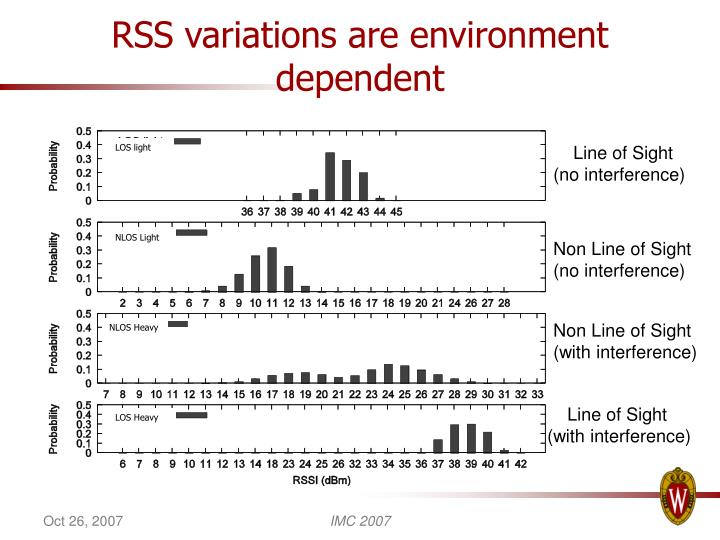 RSS variations are environment dependent