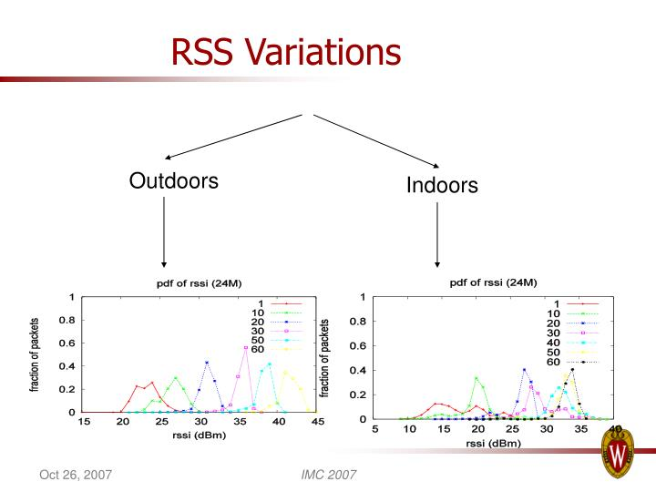RSS Variations