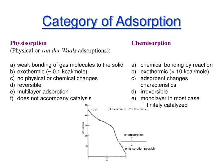 Category of Adsorption