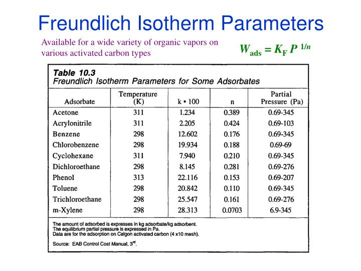 Freundlich Isotherm Parameters