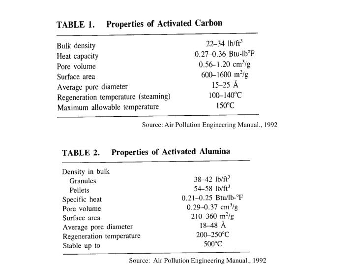 Source:  Air Pollution Engineering Manual., 1992