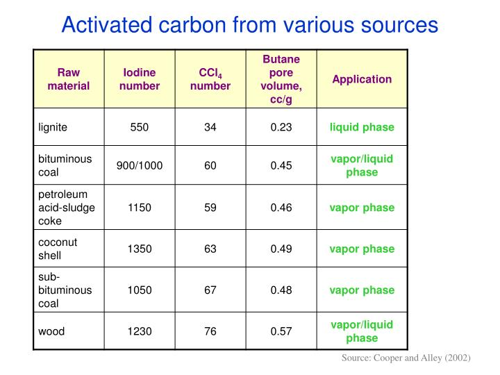 Activated carbon from various sources