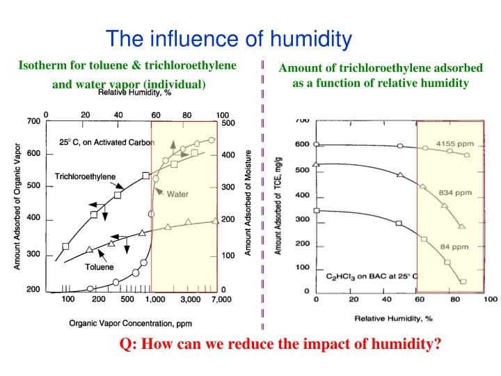 Q: How can we reduce the impact of humidity?