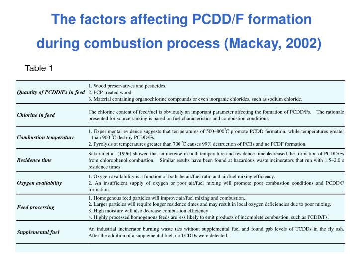 The factors affecting PCDD/F formation during combustion process (Mackay, 2002)