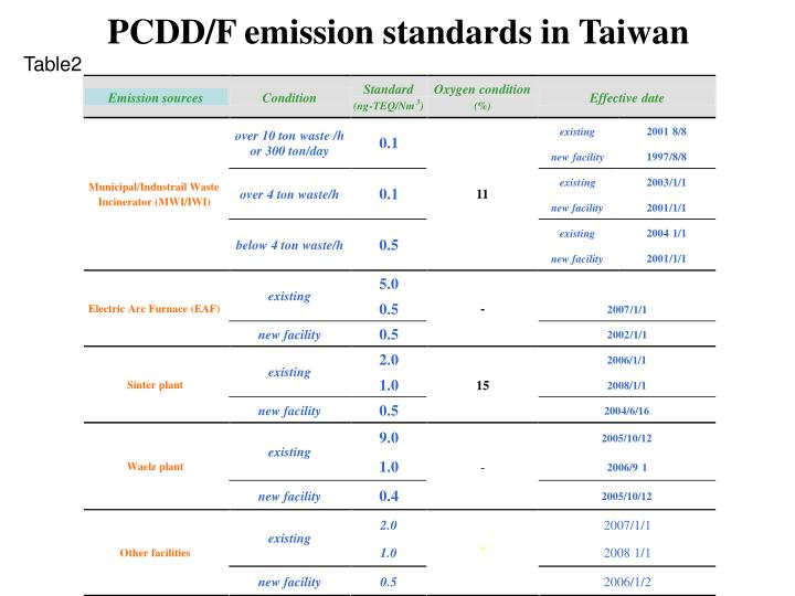 PCDD/F emission standards in Taiwan