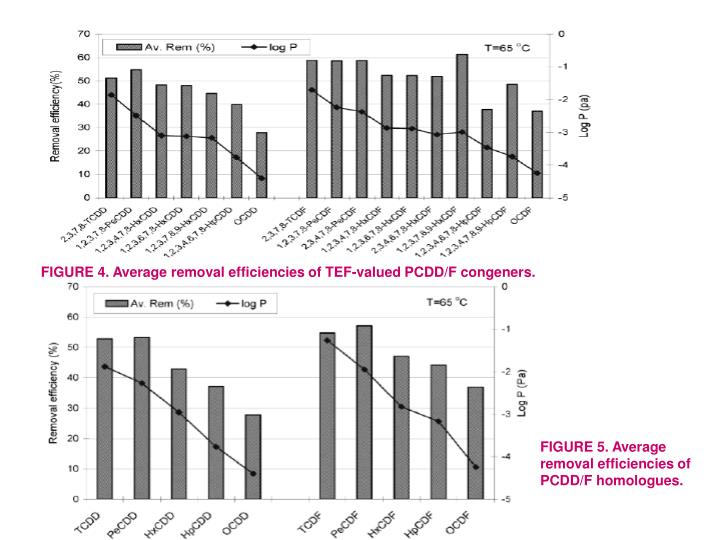 FIGURE 4. Average removal efficiencies of TEF-valued PCDD/F congeners.
