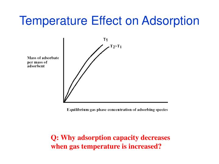 Temperature Effect on Adsorption