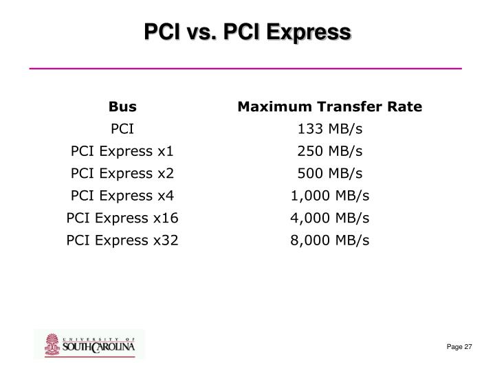 PCI vs. PCI Express
