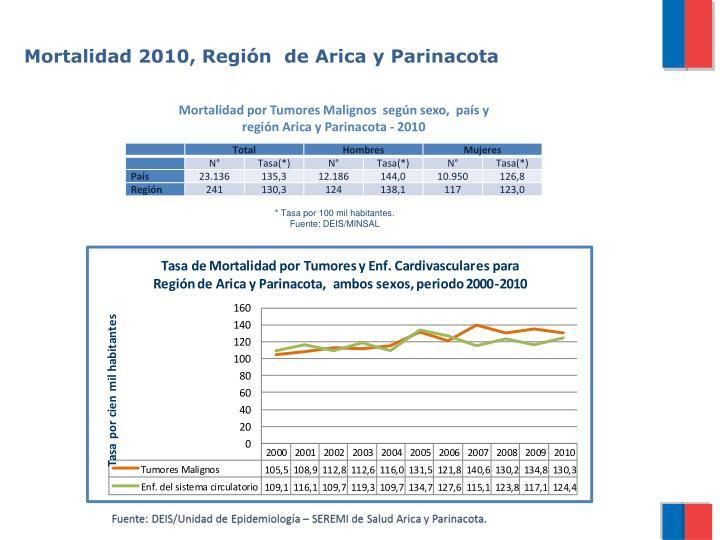 Mortalidad 2010, Región  de Arica y Parinacota