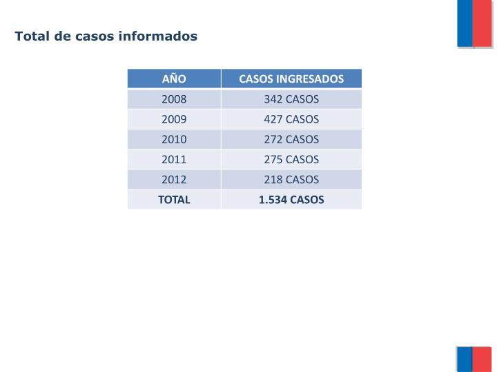 Total de casos informados