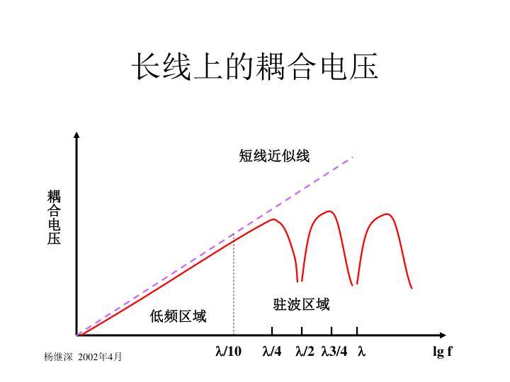 长线上的耦合电压