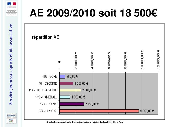 AE 2009/2010 soit 18 500€