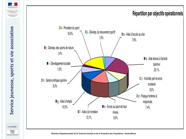 Direction Départementale de la Cohésion Sociale et de la Protection des Populations  Haute-Marne