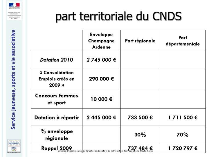 part territoriale du CNDS
