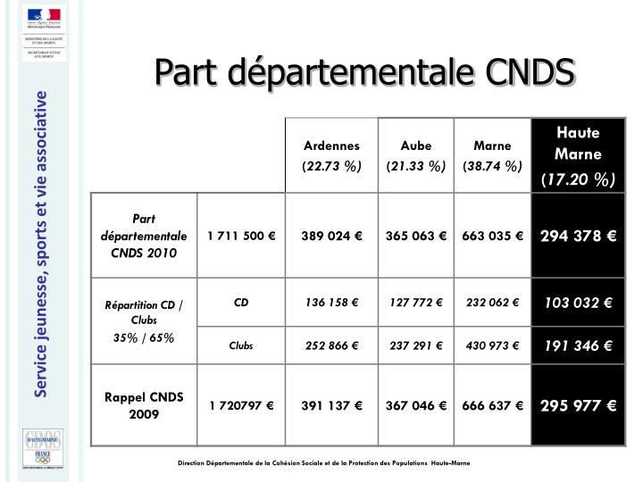 Part départementale CNDS