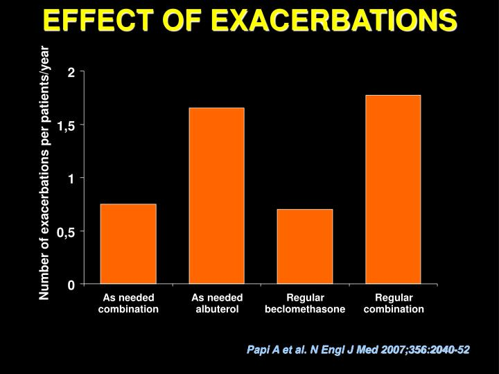EFFECT OF EXACERBATIONS
