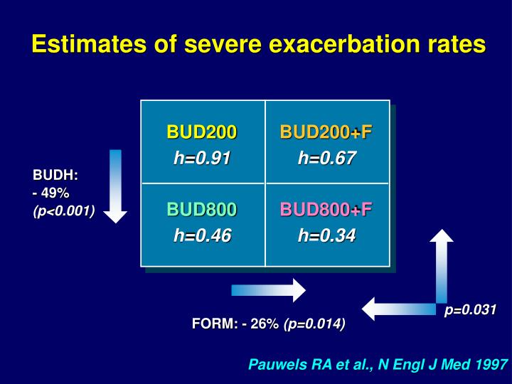 Estimates of severe exacerbation rates