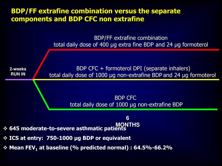 BDP/FF extrafine combination versus the separate components and BDP CFC non extrafine