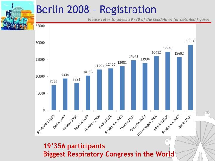 Berlin 2008 - Registration