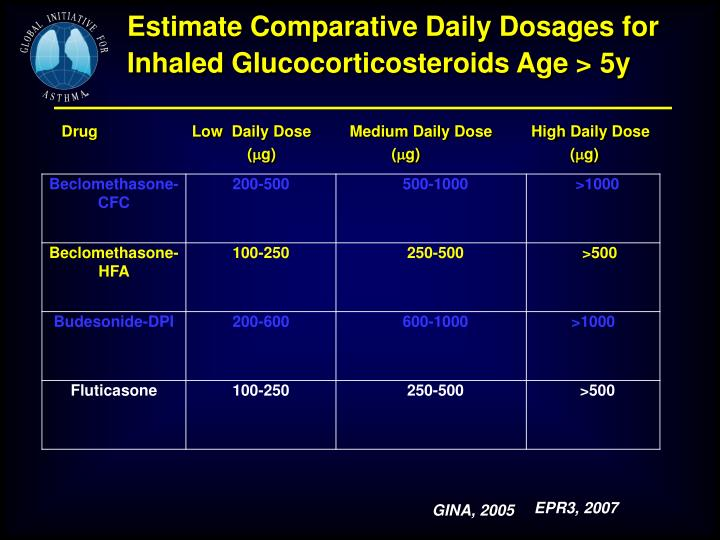Estimate Comparative Daily Dosages for Inhaled Glucocorticosteroids Age > 5y