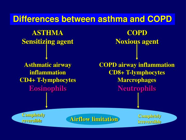 Differences between asthma and COPD