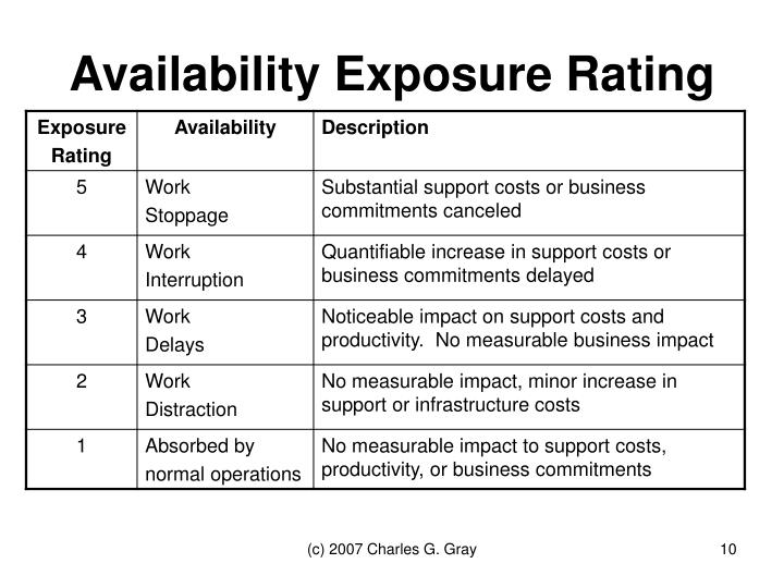 Availability Exposure Rating