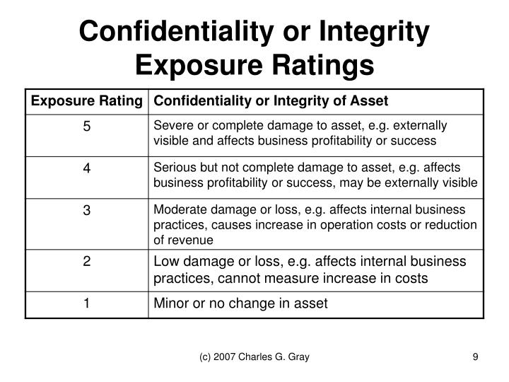 Confidentiality or Integrity Exposure Ratings