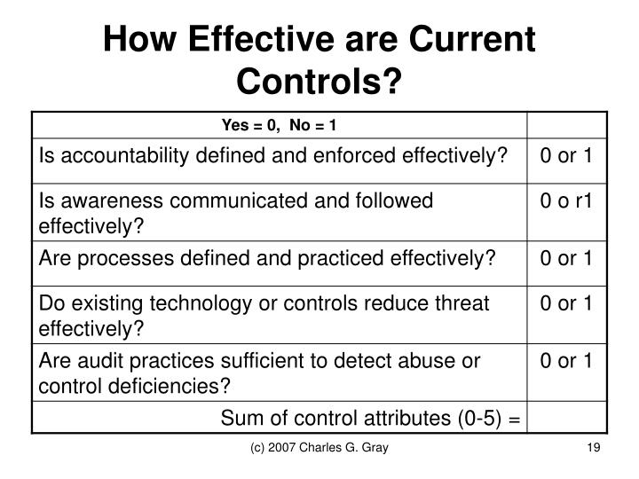 How Effective are Current Controls?