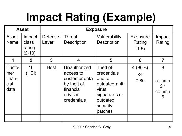 Impact Rating (Example)