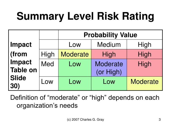 Summary level risk rating