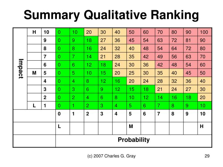 Summary Qualitative Ranking