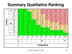 summary qualitative ranking