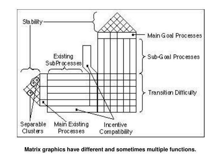 Matrix graphics have different and sometimes multiple functions.
