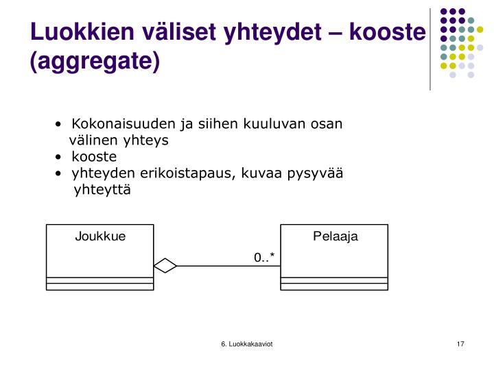 Luokkien väliset yhteydet – kooste (aggregate)