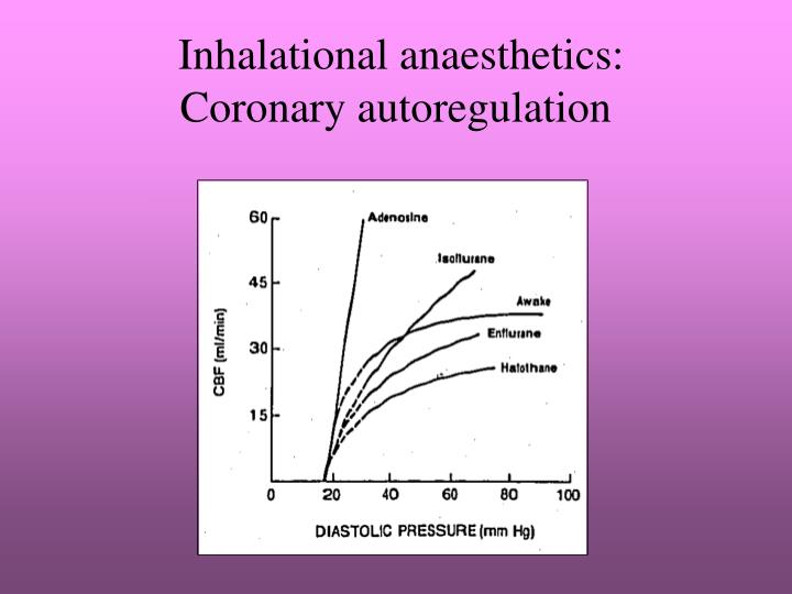 Inhalational anaesthetics:
