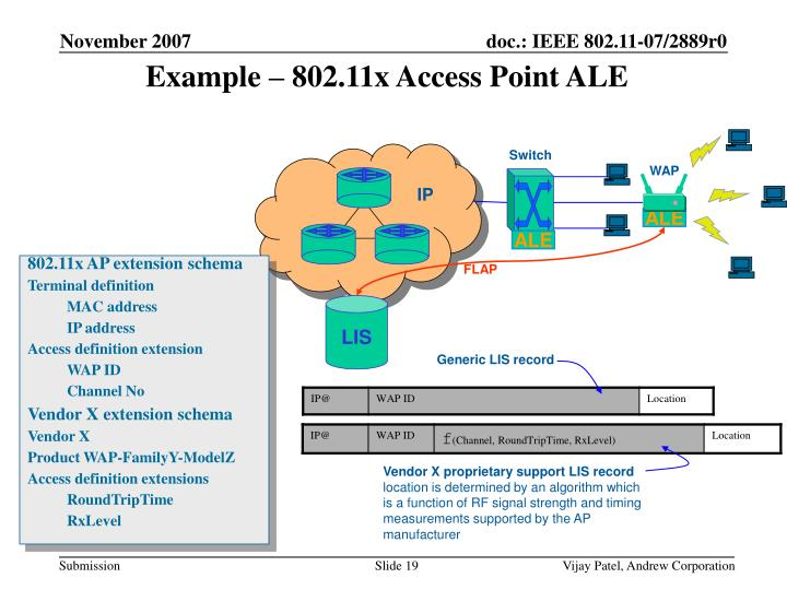 Example – 802.11x Access Point ALE