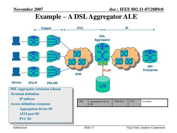 Example – A DSL Aggregator ALE