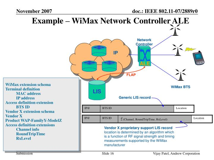 Example – WiMax Network Controller ALE