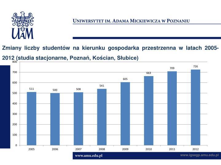 Zmiany liczby studentów na kierunku gospodarka przestrzenna w latach 2005-2012 (studia stacjonarne, Poznań, Kościan, Słubice)