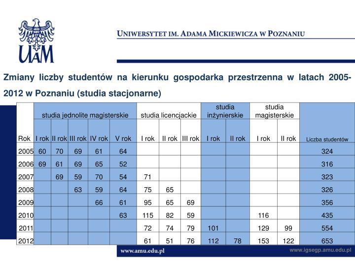 Zmiany liczby studentów na kierunku gospodarka przestrzenna w latach 2005-2012 w Poznaniu (studia stacjonarne)