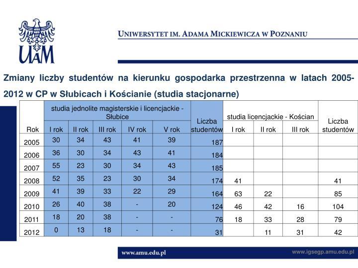 Zmiany liczby studentów na kierunku gospodarka przestrzenna w latach 2005-2012 w CP w Słubicach i Kościanie (studia stacjonarne)