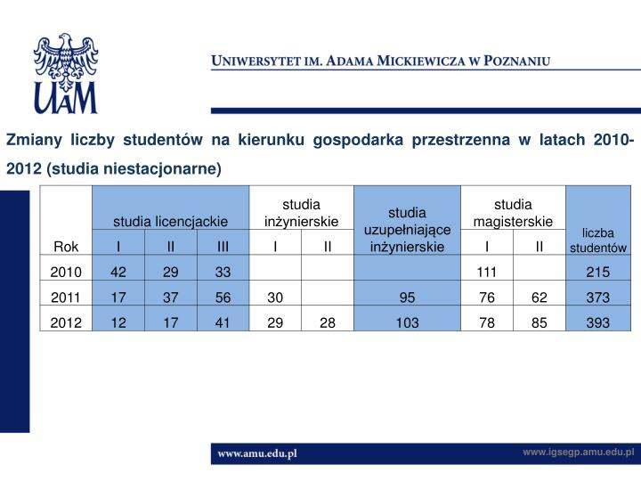 Zmiany liczby studentów na kierunku gospodarka przestrzenna w latach 2010-2012 (studia niestacjonarne)