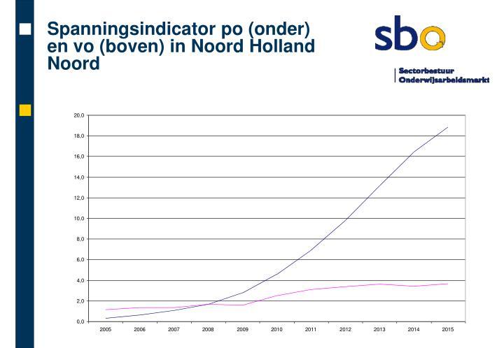 Spanningsindicator po (onder) en vo (boven) in Noord Holland Noord