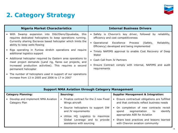 2. Category Strategy