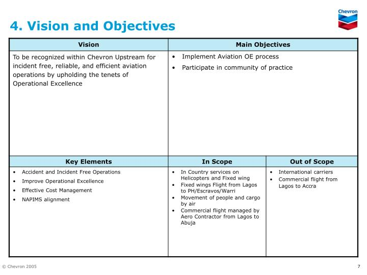 4. Vision and Objectives