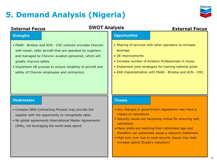 5. Demand Analysis (Nigeria)