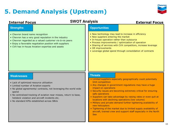 5. Demand Analysis (Upstream)
