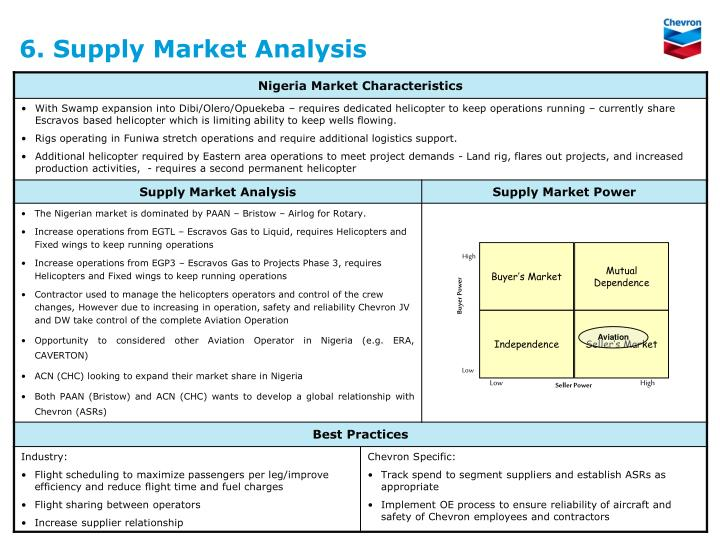 6. Supply Market Analysis