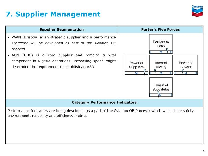7. Supplier Management